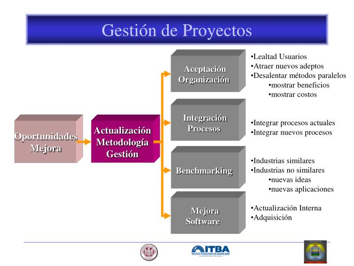Gestión de Proyectos