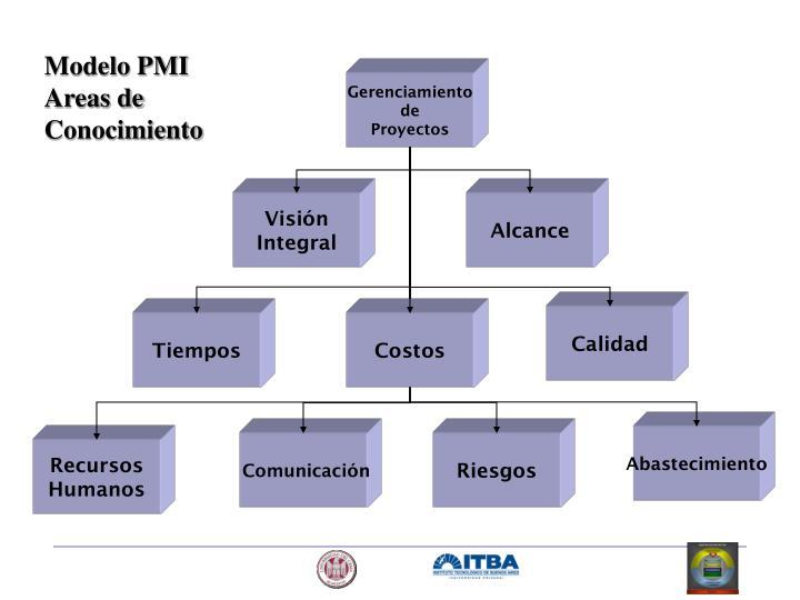 Modelo PMI