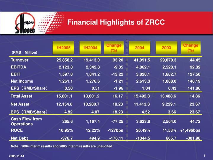 Financial Highlights of ZRCC