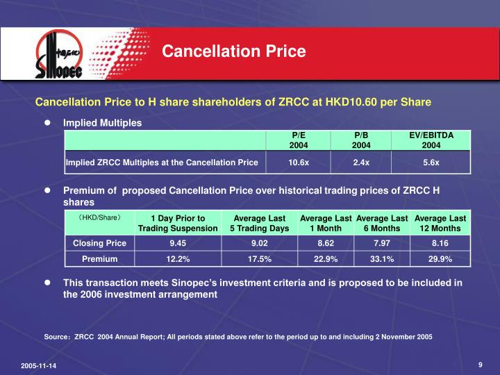 Cancellation Price