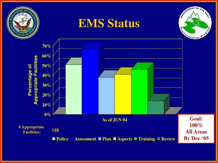 EMS Status