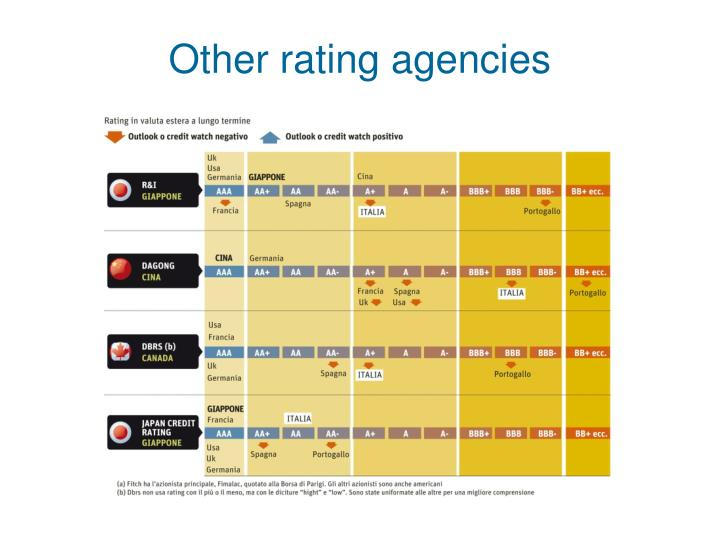 Other rating agencies