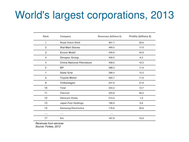 World's largest corporations, 2013