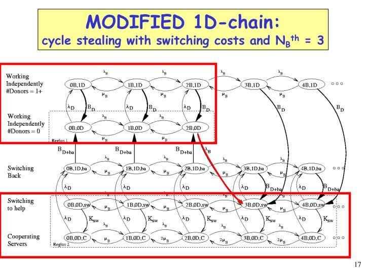 MODIFIED 1D-chain: