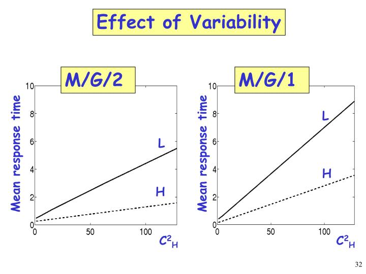 Effect of Variability