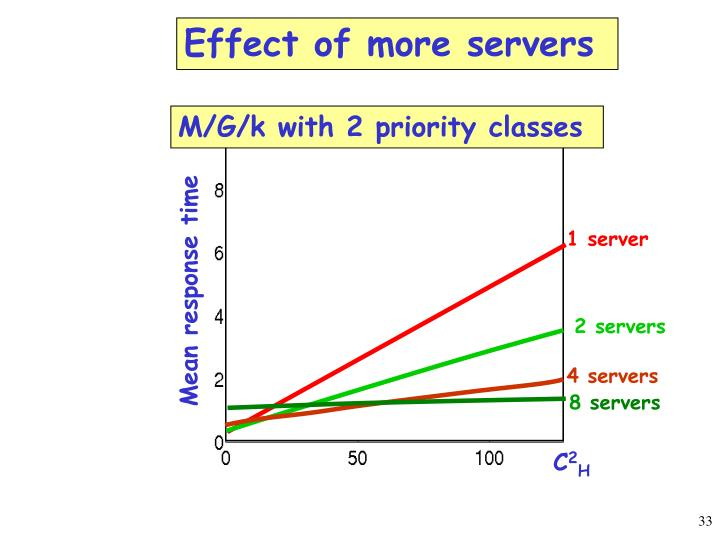 1 server