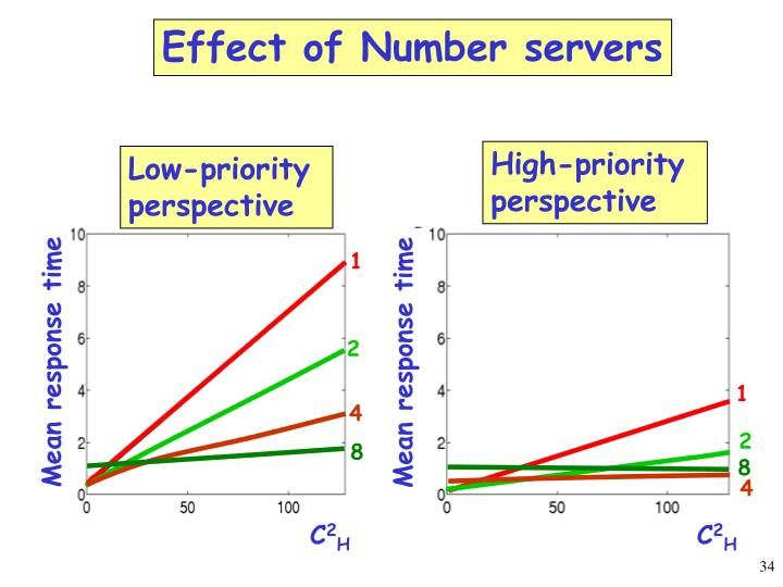 Effect of Number servers