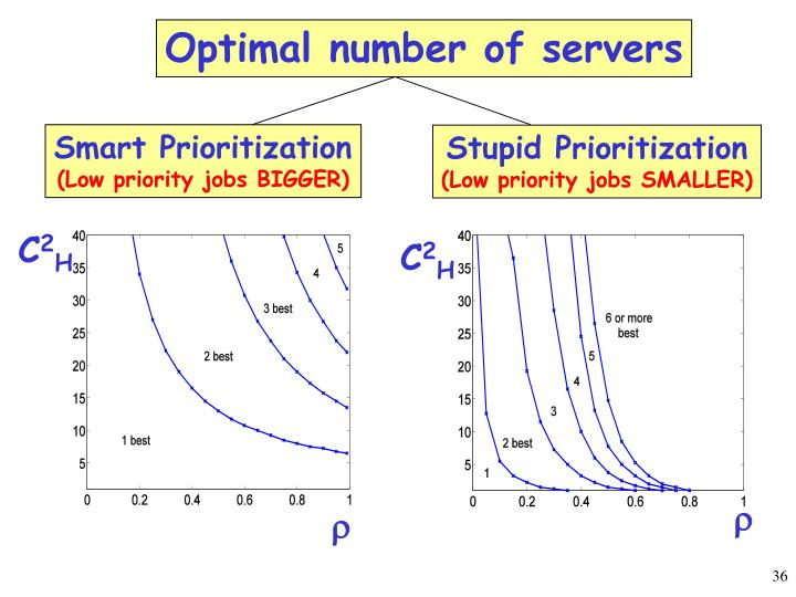 Optimal number of servers