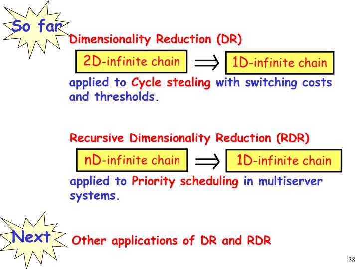 Dimensionality Reduction (DR)