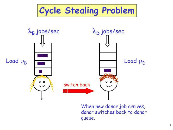 Cycle Stealing Problem