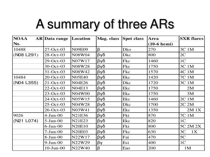 A summary of three ARs