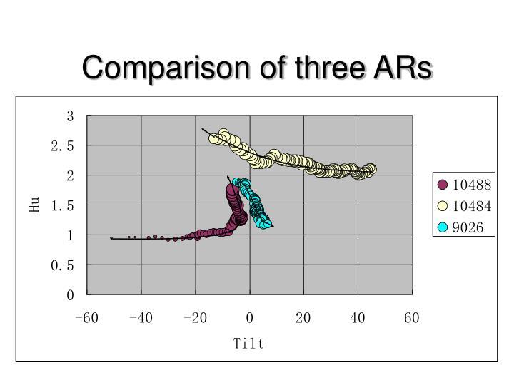 Comparison of three ARs