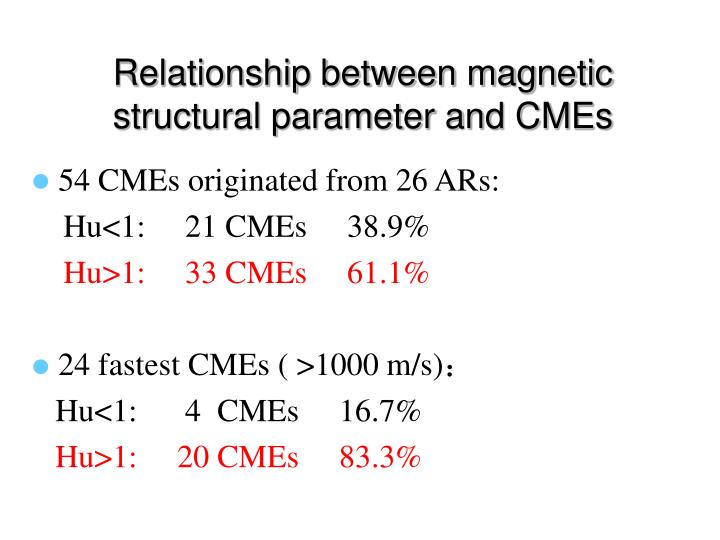Relationship between magnetic structural parameter and CMEs