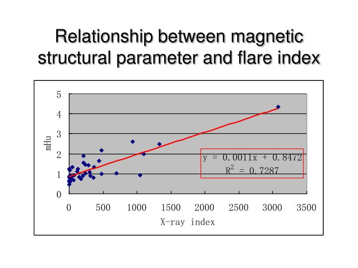Relationship between magnetic structural parameter and flare index