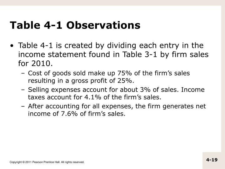 Table 4-1 Observations
