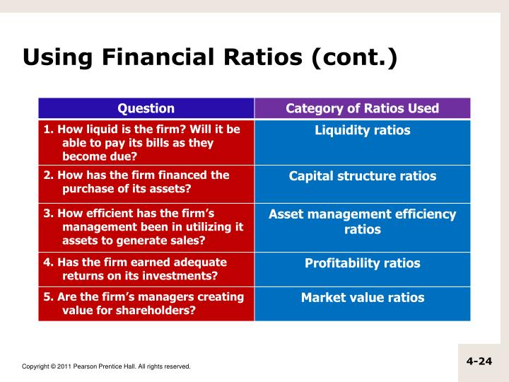 Using Financial Ratios (cont.)