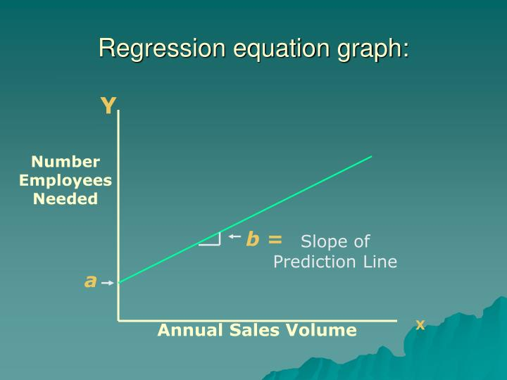 Regression equation graph: