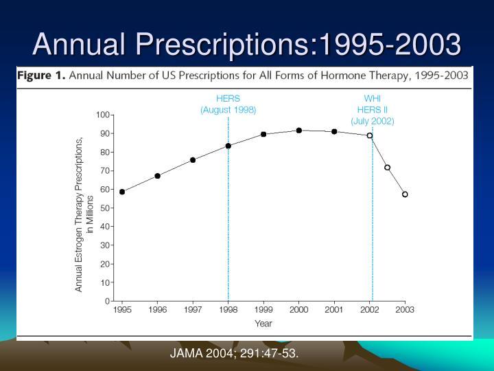 Annual Prescriptions:1995-2003