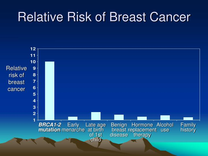 Relative Risk of Breast Cancer