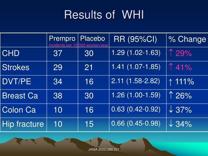 Results of  WHI