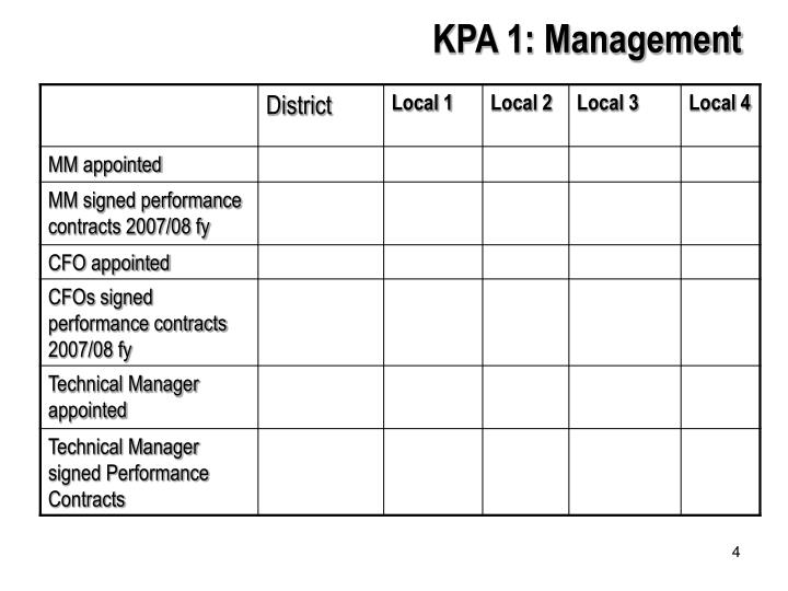 KPA 1: Management