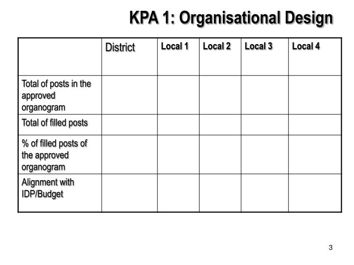 KPA 1: Organisational Design