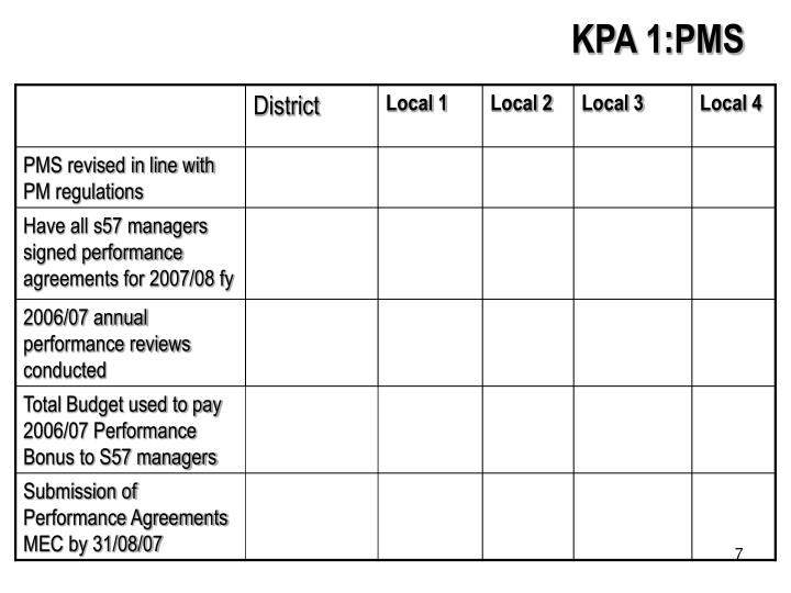KPA 1:PMS