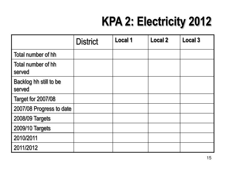 KPA 2: Electricity 2012