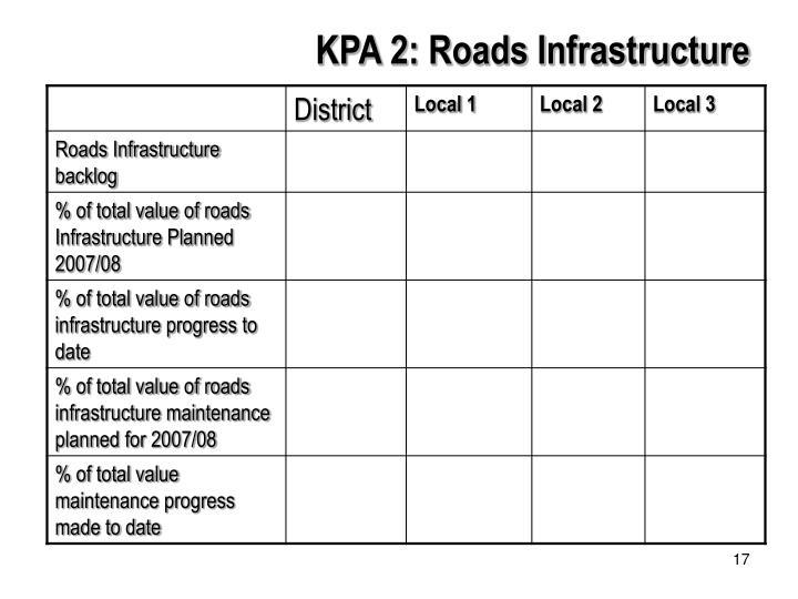 KPA 2: Roads Infrastructure