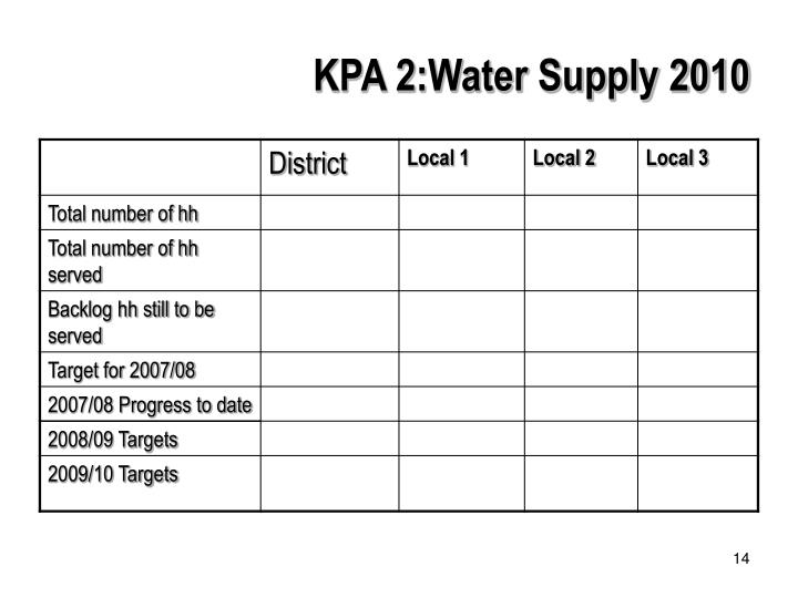 KPA 2:Water Supply 2010