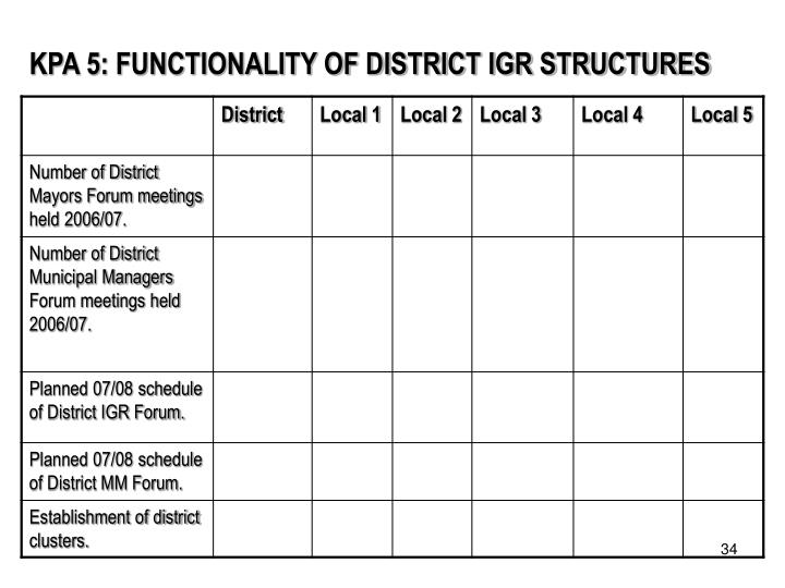 KPA 5: FUNCTIONALITY OF DISTRICT IGR STRUCTURES