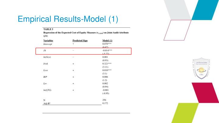 Empirical Results-Model (1)