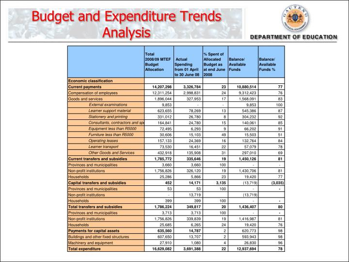 Budget and Expenditure Trends Analysis