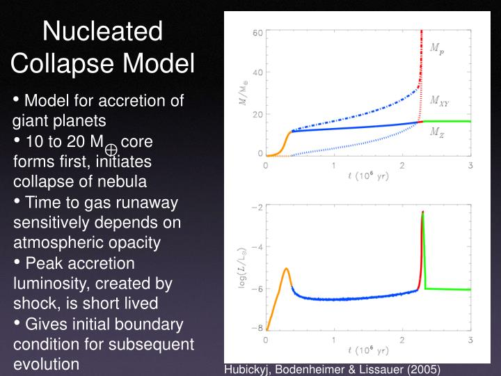 Nucleated Collapse Model