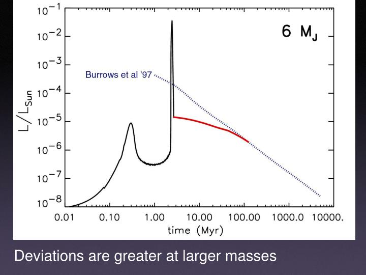 Deviations are greater at larger masses