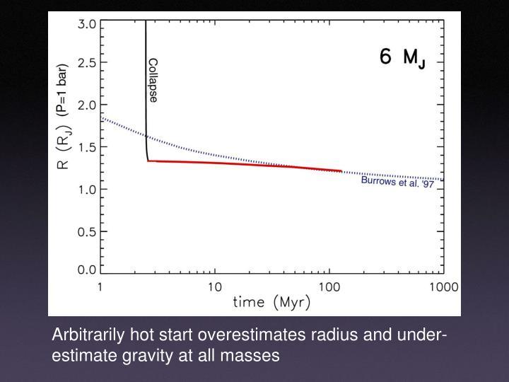Arbitrarily hot start overestimates radius and under-