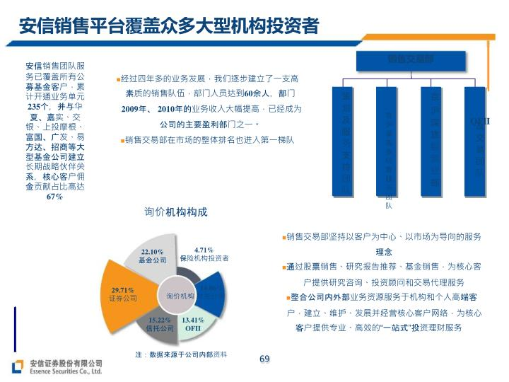 安信销售平台覆盖众多大型机构投资者