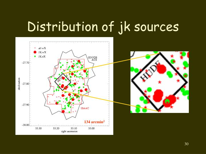 Distribution of jk sources