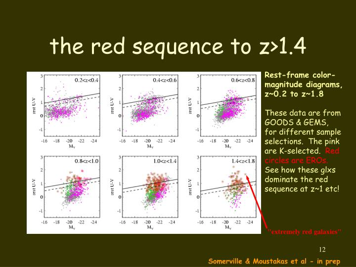 the red sequence to z>1.4