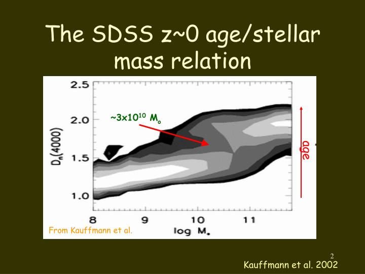 The sdss z 0 age stellar mass relation