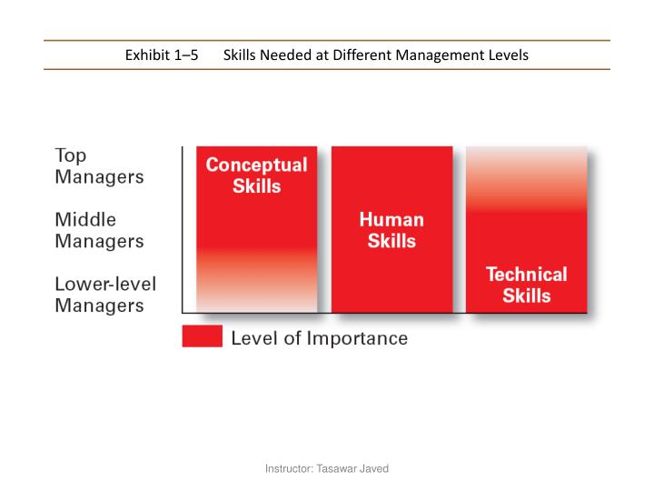 Exhibit 1–5Skills Needed at Different Management Levels