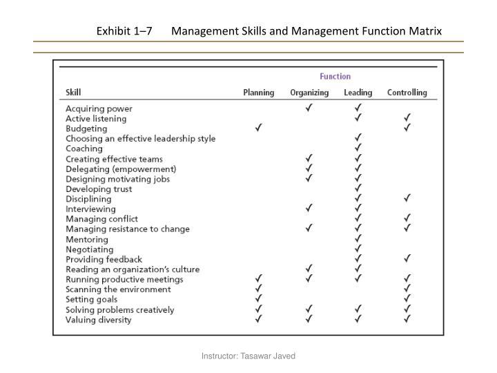 Exhibit 1–7Management Skills and Management Function Matrix