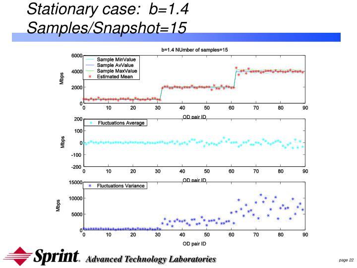 Stationary case:  b=1.4 Samples/Snapshot=15