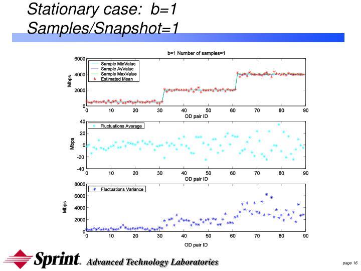 Stationary case:  b=1 Samples/Snapshot=1
