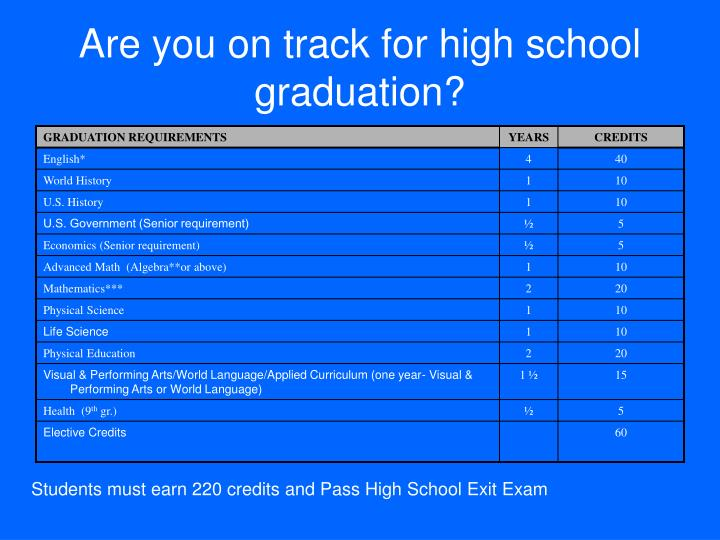 Are you on track for high school graduation?
