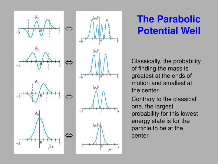 The Parabolic Potential Well