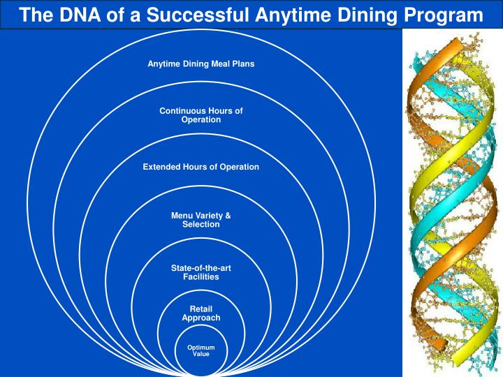 The DNA of a Successful Anytime Dining Program
