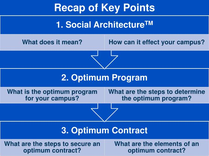 Recap of Key Points