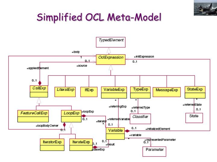 Simplified OCL Meta-Model
