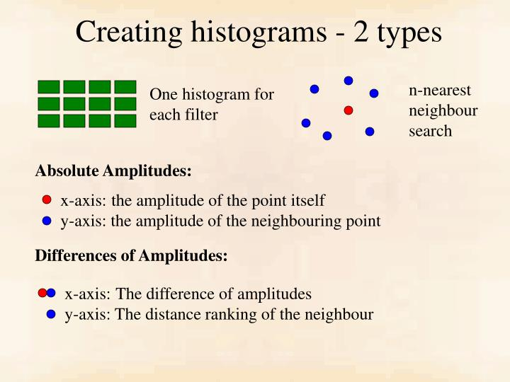 Creating histograms - 2 types